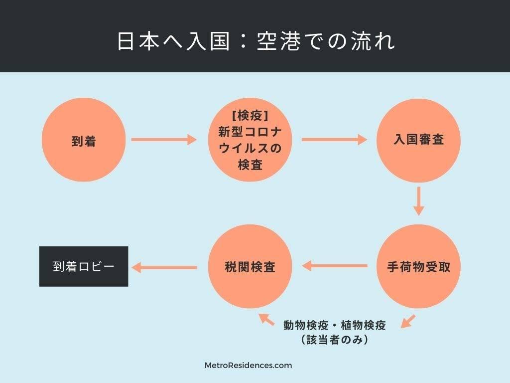 日本へ入国:空港での流れ